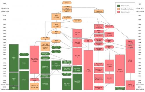 Прикрепленное изображение: Unix_history-simple.en.svg.png