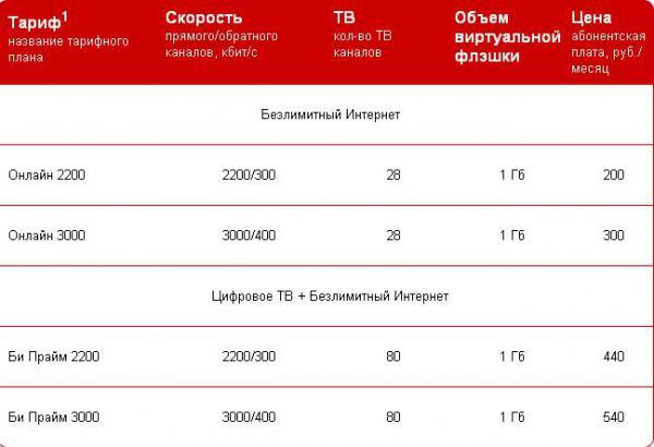 Screenshots of новые тарифы акадо