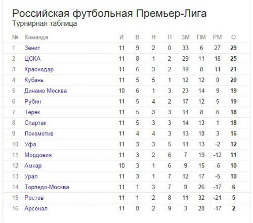 Прикрепленное изображение: Турнирная таблица РФПЛ 2015.jpg