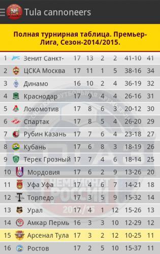 Прикрепленное изображение: Турнирная таблица РФПЛ сезона 2014-2015.jpg