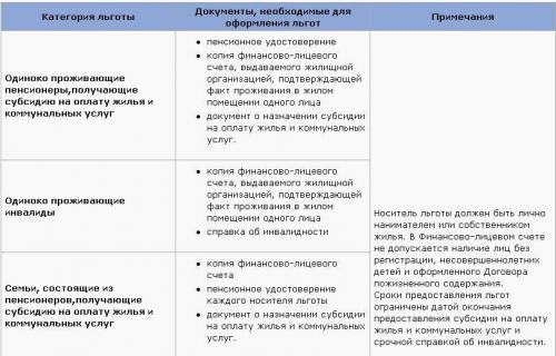Прикрепленное изображение: Льготы на антенну Москва.JPG